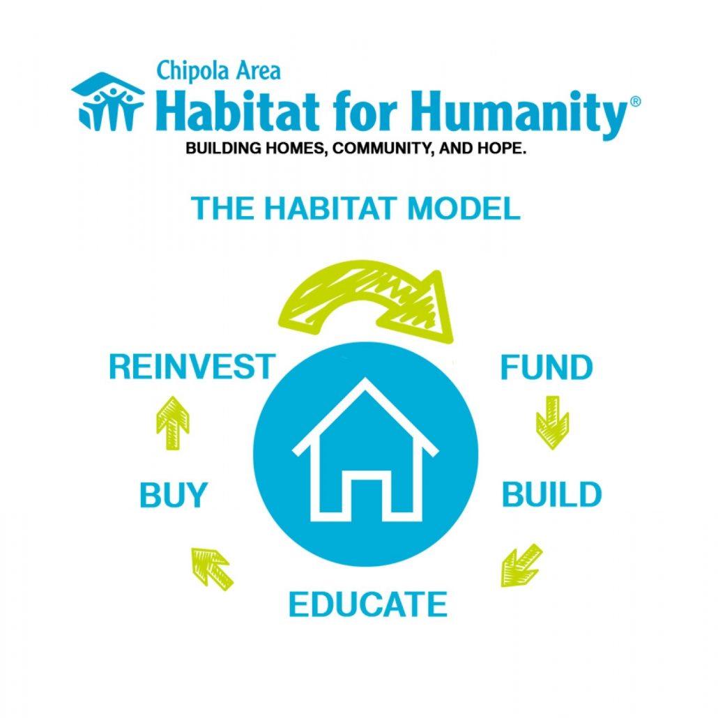about-habitat model
